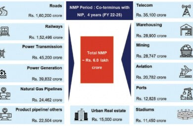 Sector wise Monetisation Pipeline over FY 2022-25 (Rs crore); Source: PIB